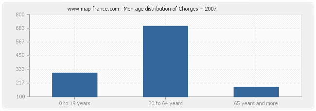 Men age distribution of Chorges in 2007