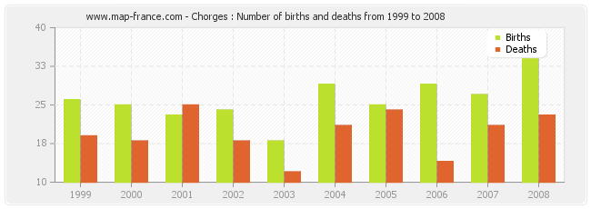 Chorges : Number of births and deaths from 1999 to 2008