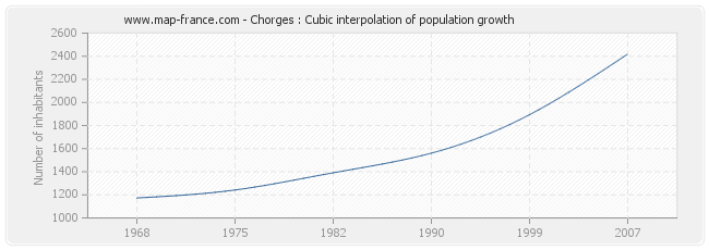 Chorges : Cubic interpolation of population growth