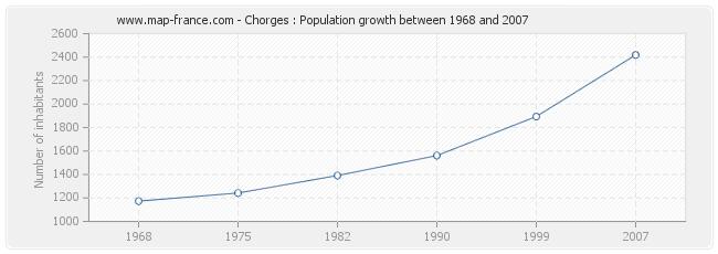 Population Chorges