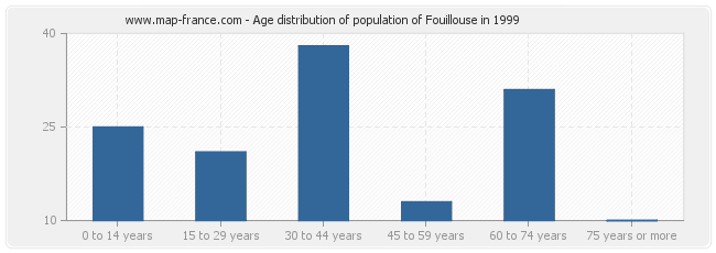 Age distribution of population of Fouillouse in 1999