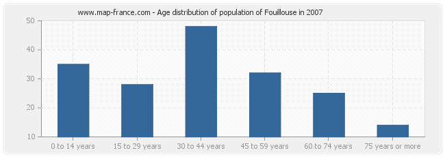 Age distribution of population of Fouillouse in 2007