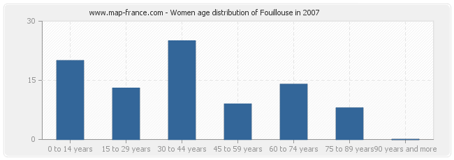 Women age distribution of Fouillouse in 2007
