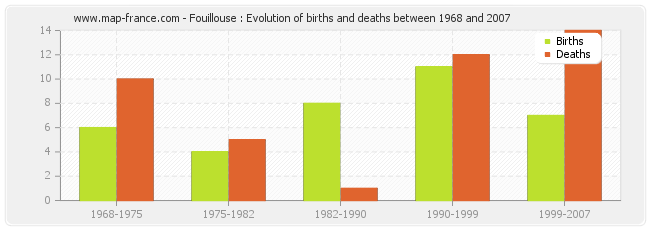Fouillouse : Evolution of births and deaths between 1968 and 2007