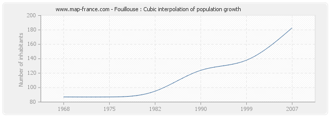 Fouillouse : Cubic interpolation of population growth
