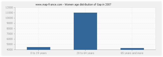 Women age distribution of Gap in 2007