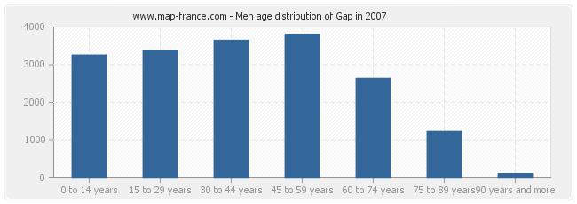 Men age distribution of Gap in 2007