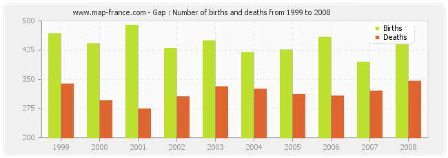Gap : Number of births and deaths from 1999 to 2008