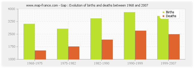 Gap : Evolution of births and deaths between 1968 and 2007