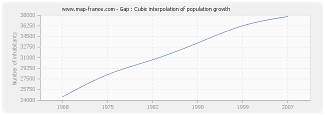 Gap : Cubic interpolation of population growth