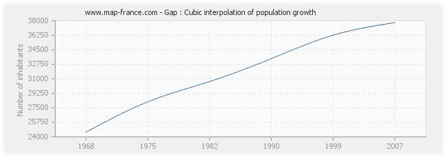 Gap : Cubic interpolation of population growth