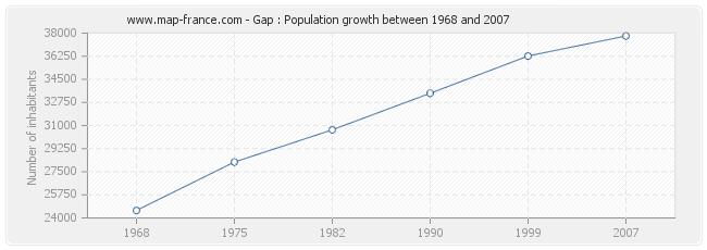 Population Gap
