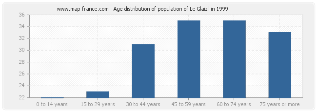 Age distribution of population of Le Glaizil in 1999