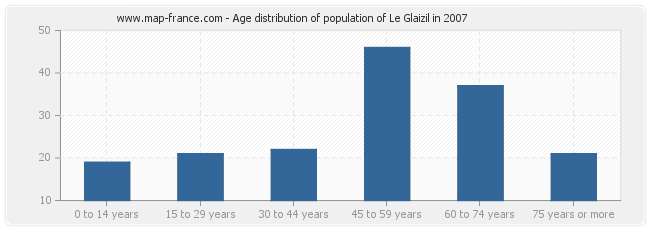 Age distribution of population of Le Glaizil in 2007