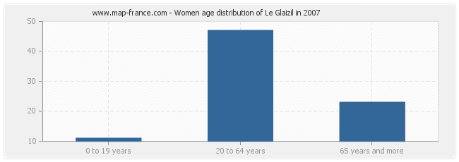 Women age distribution of Le Glaizil in 2007