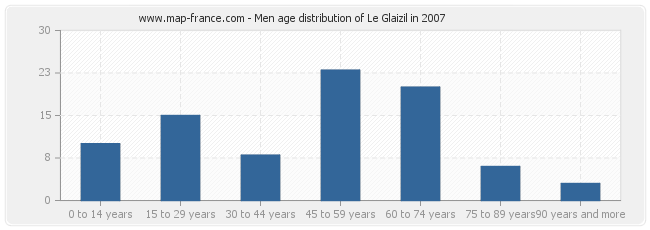 Men age distribution of Le Glaizil in 2007