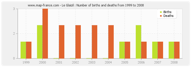 Le Glaizil : Number of births and deaths from 1999 to 2008