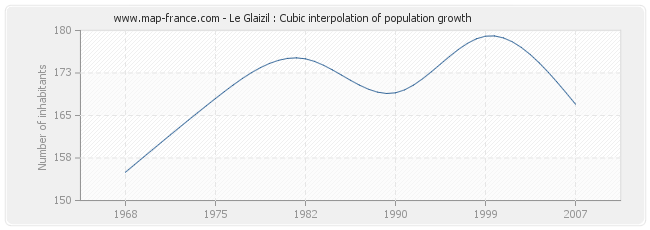 Le Glaizil : Cubic interpolation of population growth