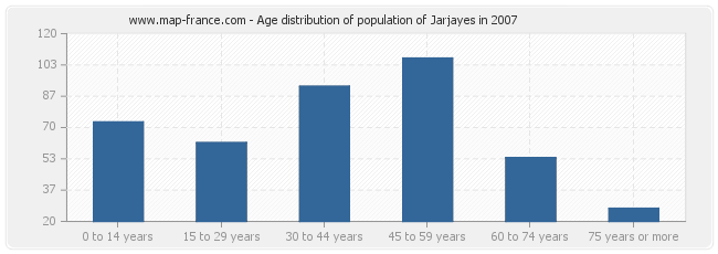 Age distribution of population of Jarjayes in 2007