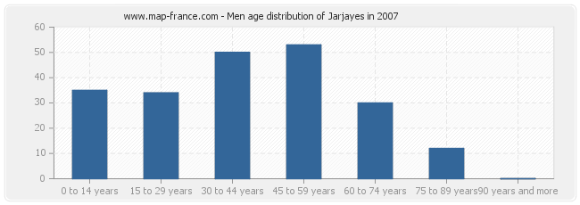 Men age distribution of Jarjayes in 2007