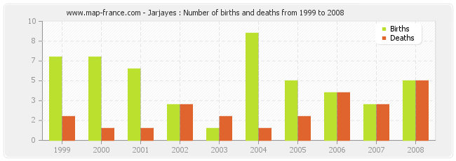 Jarjayes : Number of births and deaths from 1999 to 2008