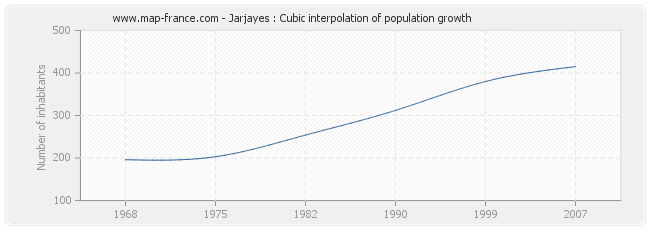 Jarjayes : Cubic interpolation of population growth