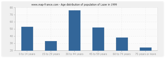 Age distribution of population of Lazer in 1999