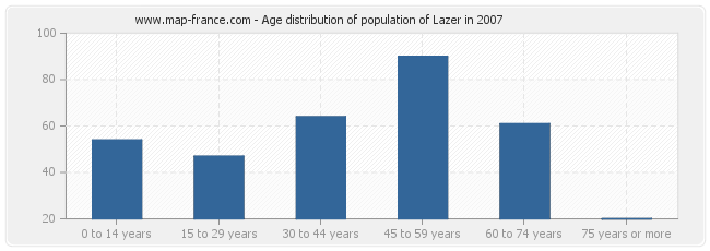 Age distribution of population of Lazer in 2007