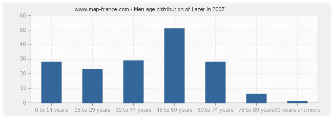 Men age distribution of Lazer in 2007