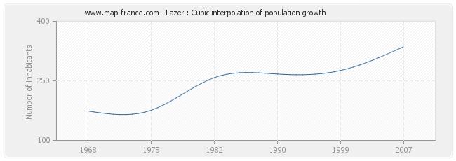 Lazer : Cubic interpolation of population growth