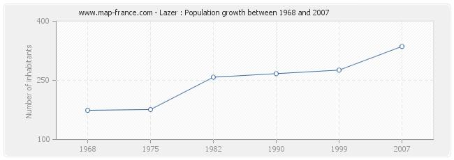 Population Lazer