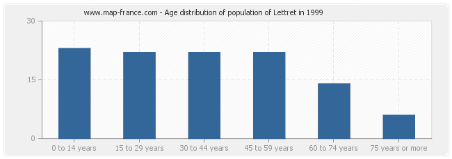 Age distribution of population of Lettret in 1999