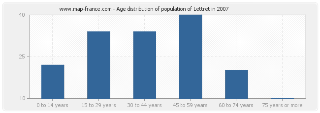 Age distribution of population of Lettret in 2007