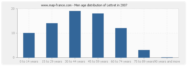 Men age distribution of Lettret in 2007