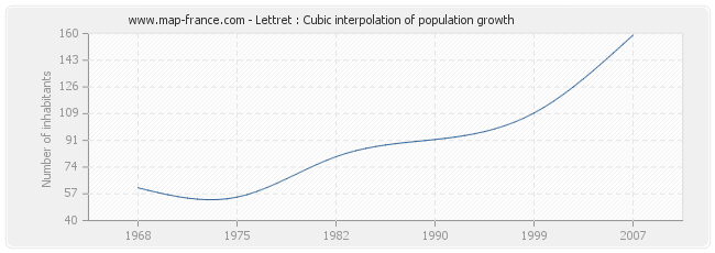 Lettret : Cubic interpolation of population growth
