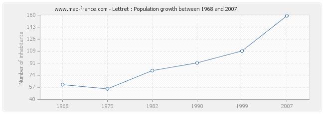 Population Lettret