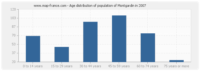 Age distribution of population of Montgardin in 2007