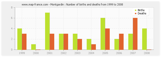 Montgardin : Number of births and deaths from 1999 to 2008