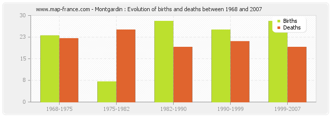 Montgardin : Evolution of births and deaths between 1968 and 2007