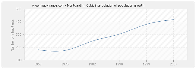Montgardin : Cubic interpolation of population growth