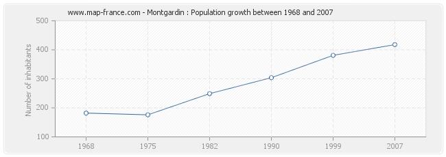 Population Montgardin