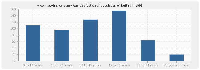 Age distribution of population of Neffes in 1999
