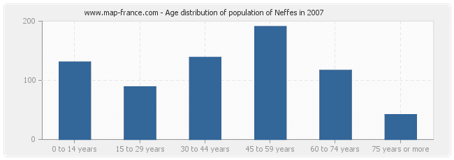 Age distribution of population of Neffes in 2007
