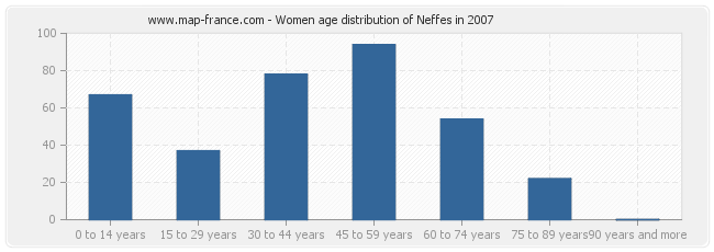 Women age distribution of Neffes in 2007