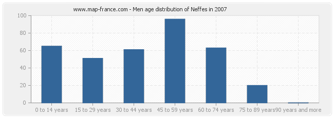 Men age distribution of Neffes in 2007