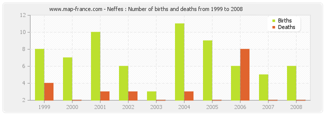 Neffes : Number of births and deaths from 1999 to 2008