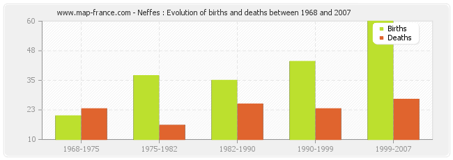 Neffes : Evolution of births and deaths between 1968 and 2007