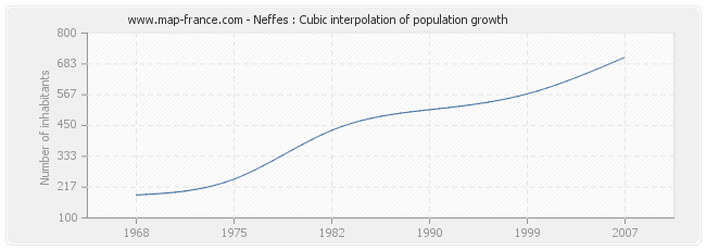 Neffes : Cubic interpolation of population growth