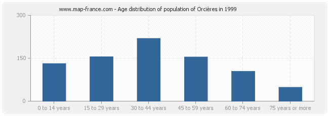 Age distribution of population of Orcières in 1999