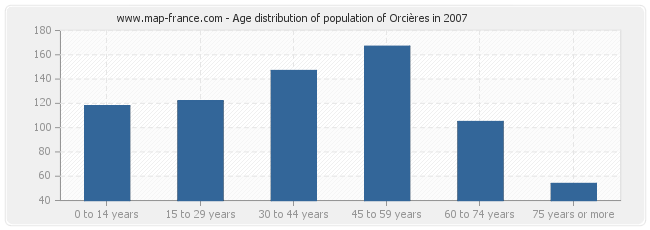 Age distribution of population of Orcières in 2007
